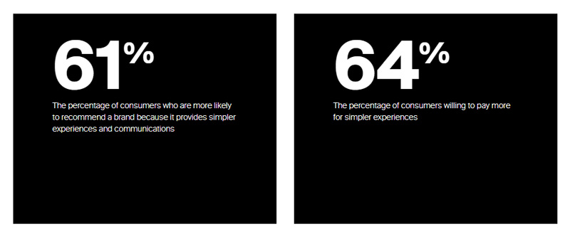 statistics about brands that keep it simple